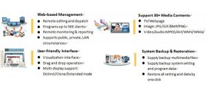 Digital Signage System Digital System