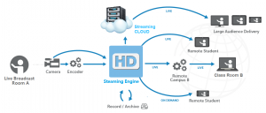 lecture recording streaming devices overflow-edited